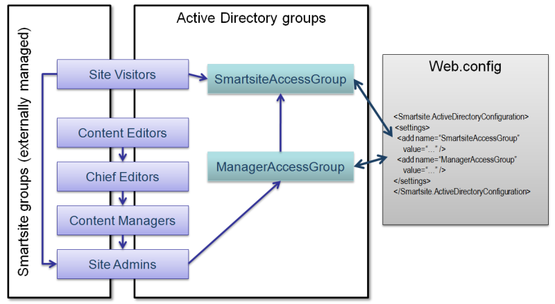 Active Directory Group mappings